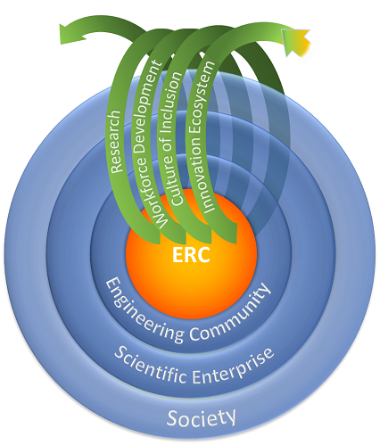 This image displays the Engineering Research Center model which illustrates the impacts of the ERC program.