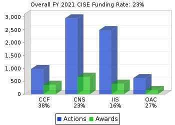 CISE funding rates chart