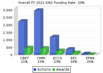 ENG funding rates chart