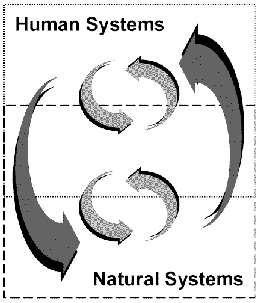 Diagram showing interaction between human and natural systems
