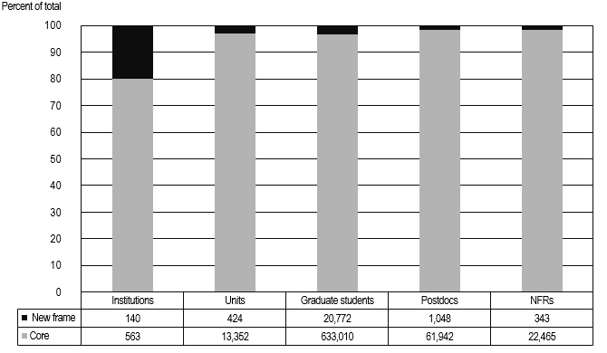 FIGURE 4. Number and percent of institutions, units, graduate students, postdocs and NFRs in core and new frame institutions: 2013.