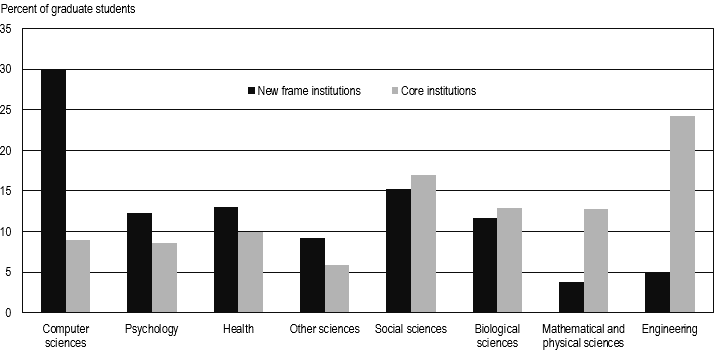 FIGURE 5. Percent distribution of graduate students in core and new frame institutions, by selected field: 2013.