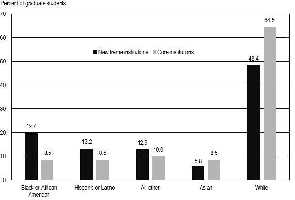 FIGURE 7. Percent distribution of graduate students in core and new frame institutions, by ethnicity and race: 2013.