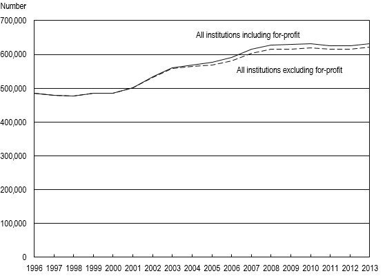FIGURE 9. Graduate students in science, engineering, and health including and excluding students in for-profit institutions: 1996–2013.