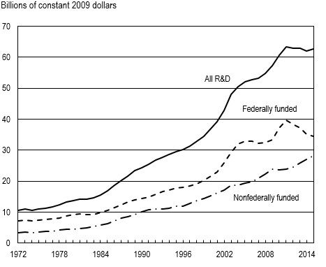 FIGURE 1. Higher education R&D expenditures, by source of funds: FYs 1972–2015.