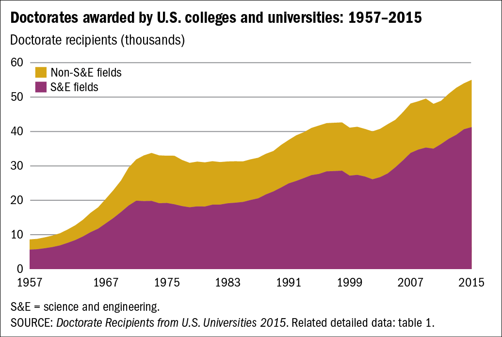 Chart of Doctorates awarded by U.S. colleges and universities: 1957–2015