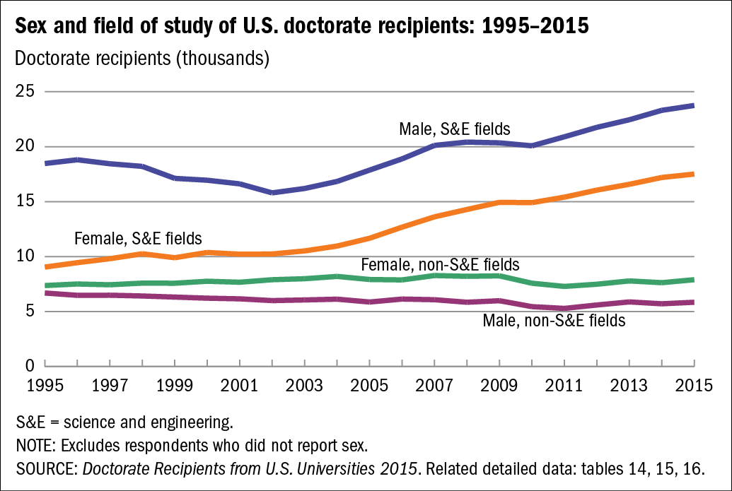 Chart of Sex and field of study of U.S. doctorate recipients: 1995–2015