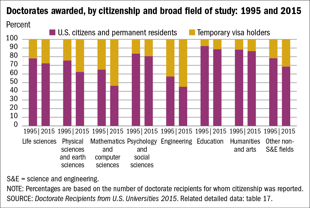 Chart of Doctorates awarded, by citizenship and broad field of study: 1995 and 2015