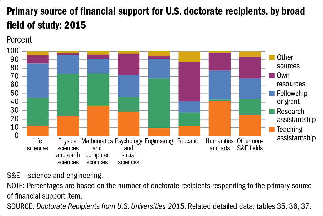 Chart of Primary source of financial support for U.S. doctorate recipients, by broad field of study: 2015