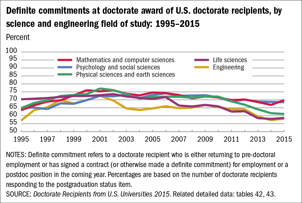 Chart of Definite commitments at doctorate award of U.S. doctorate recipients, by science and engineering field of study: 1995–2015