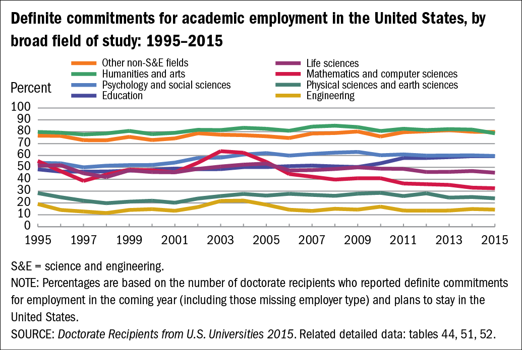 Chart of Definite commitments for academic employment in the United States, by broad field of study: 1995–2015