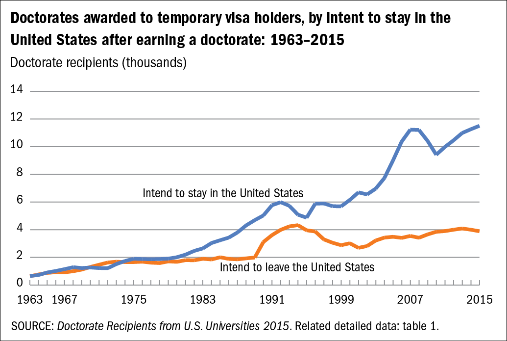 Chart of Doctorates awarded to temporary visa holders, by intent to stay in the United States after earning a doctorate: 1963–2015