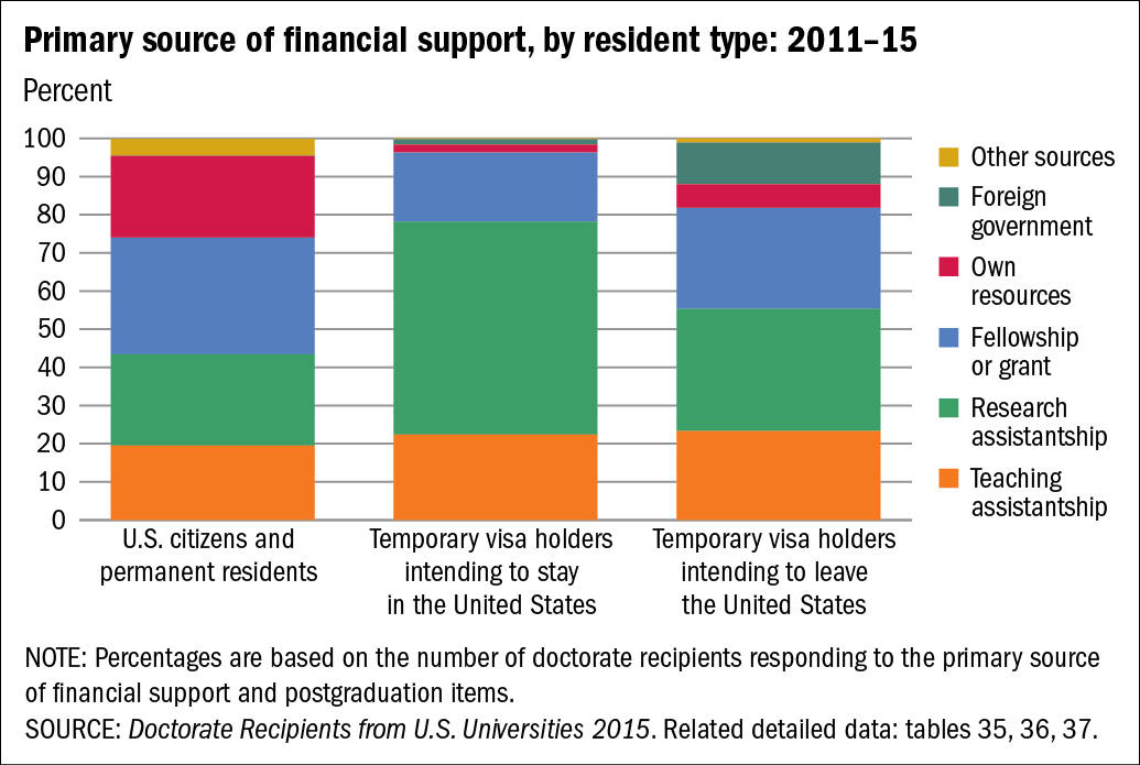 Chart of Primary source of financial support, by resident type: 2011–15