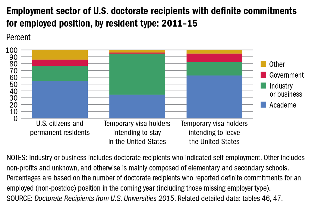Chart of Employment sector of U.S. doctorate recipients with definite commitments for employed position, by resident type: 2011–15