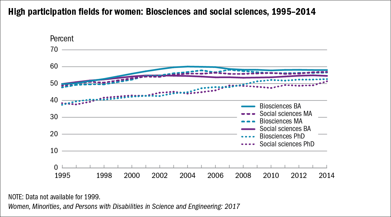 Chart of High participation fields for women: Biosciences and social sciences, 1995–2014