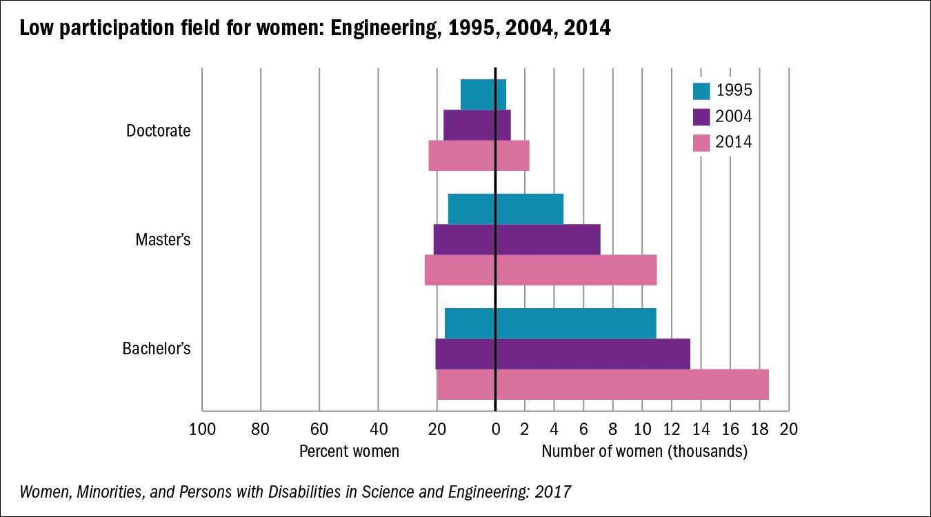 Chart of Low participation field for women: Engineering, 1995, 2004, 2014