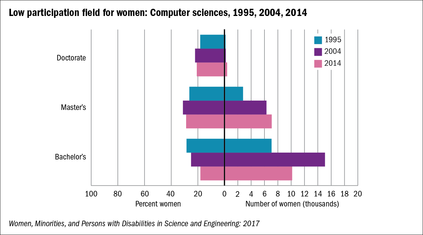Chart of Low participation field for women: Computer sciences, 1995, 2004, 2014