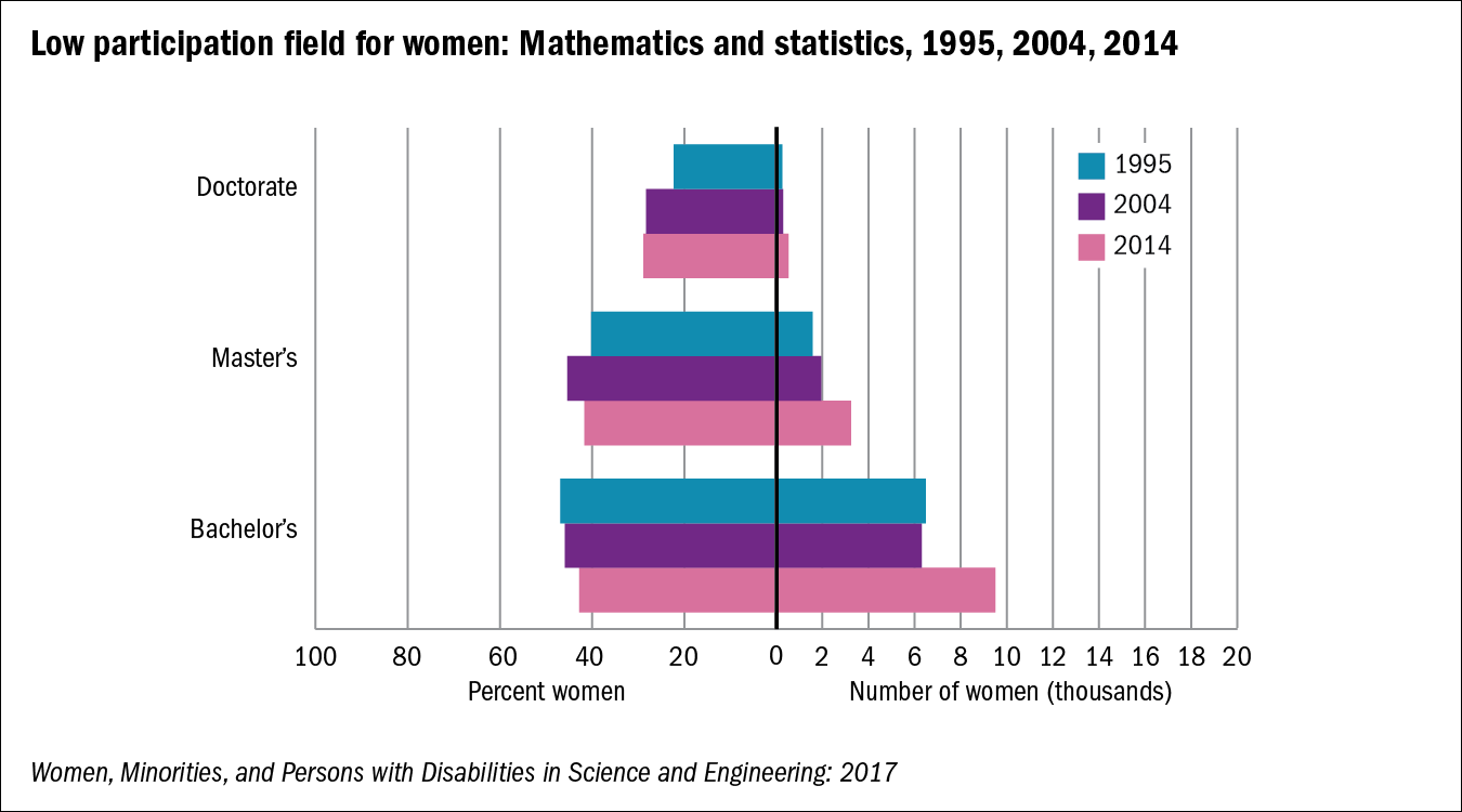 Chart of Low participation field for women: Mathematics and statistics, 1995, 2004, 2014