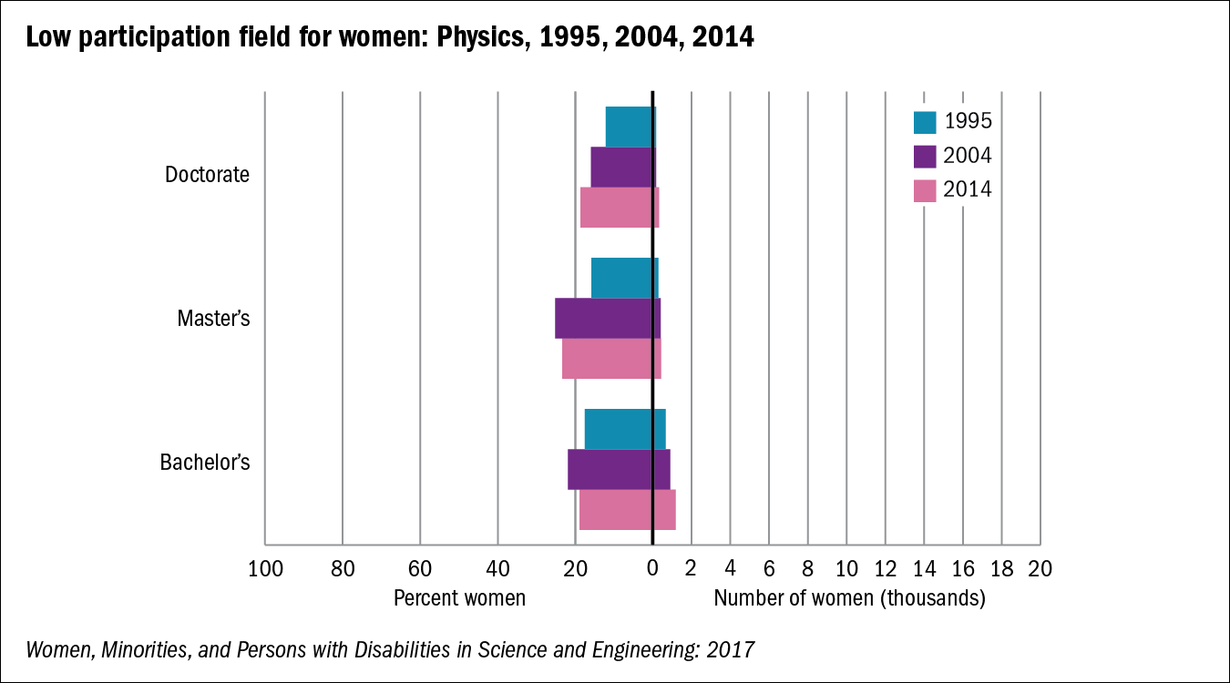 Chart of Low participation field for women: Physics, 1995, 2004, 2014