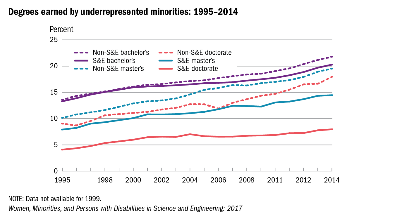 Overall - Degrees earned by underrepresented minorities - Field of ...