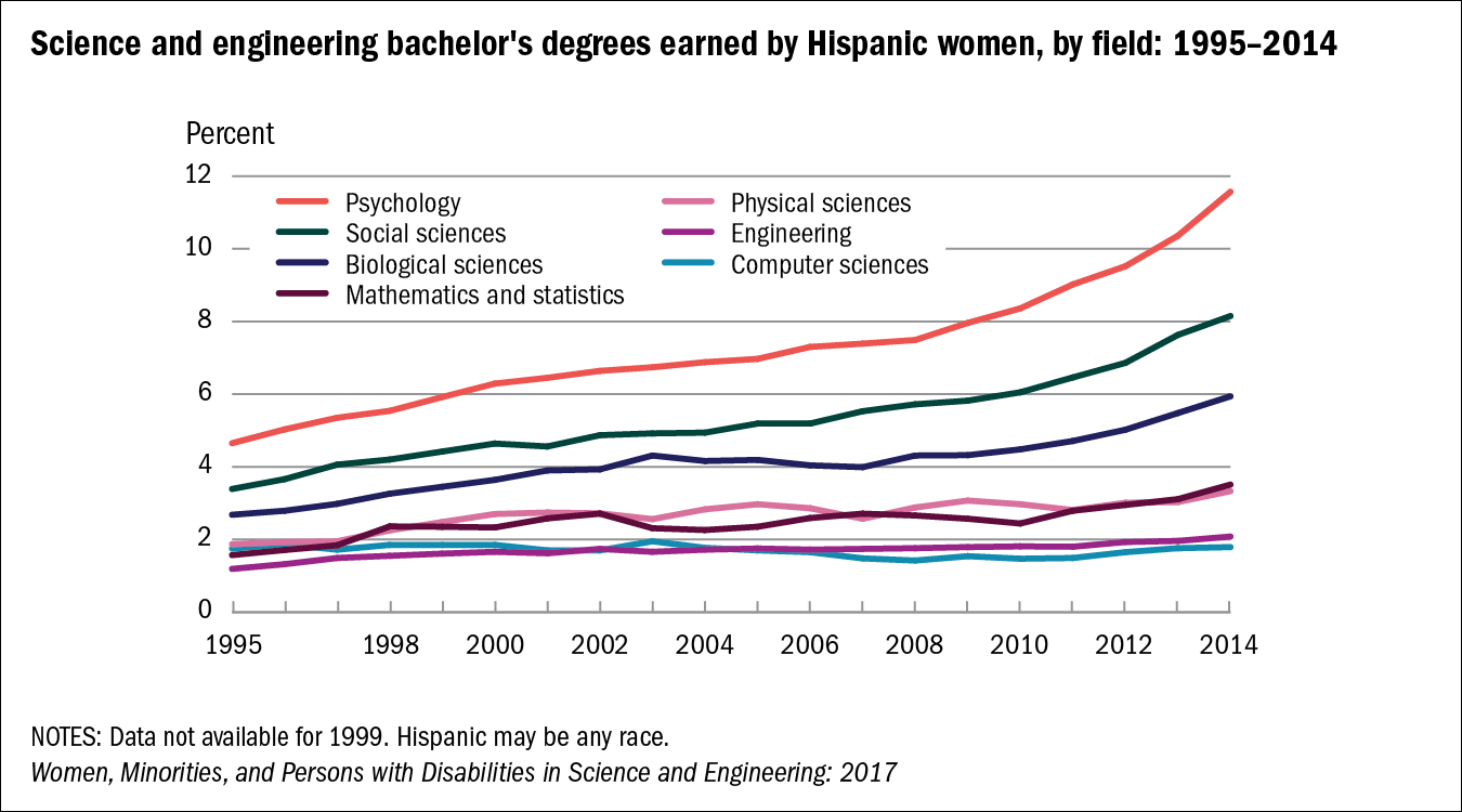 Chart of Science and engineering bachelor's degrees earned by Hispanic women, by field: 1995–2014