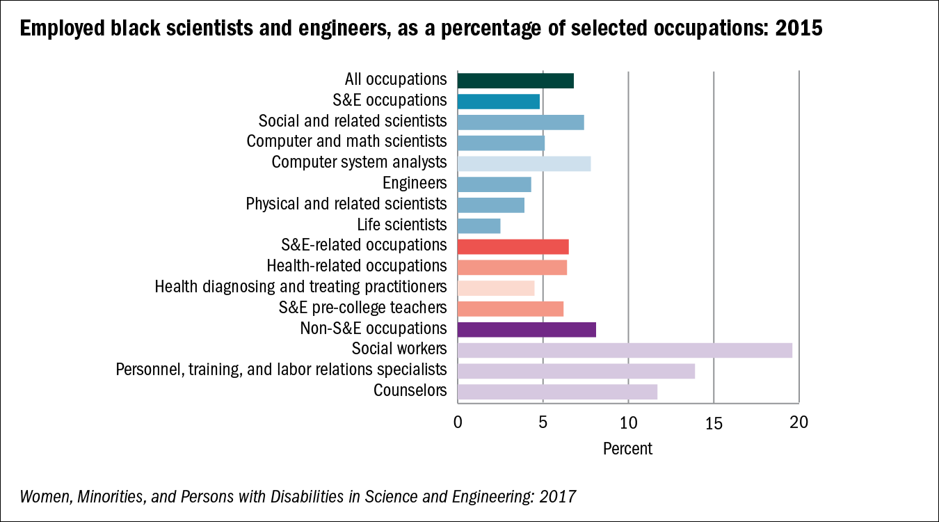 Chart of Employed black scientists and engineers, as a percentage of selected occupations: 2015