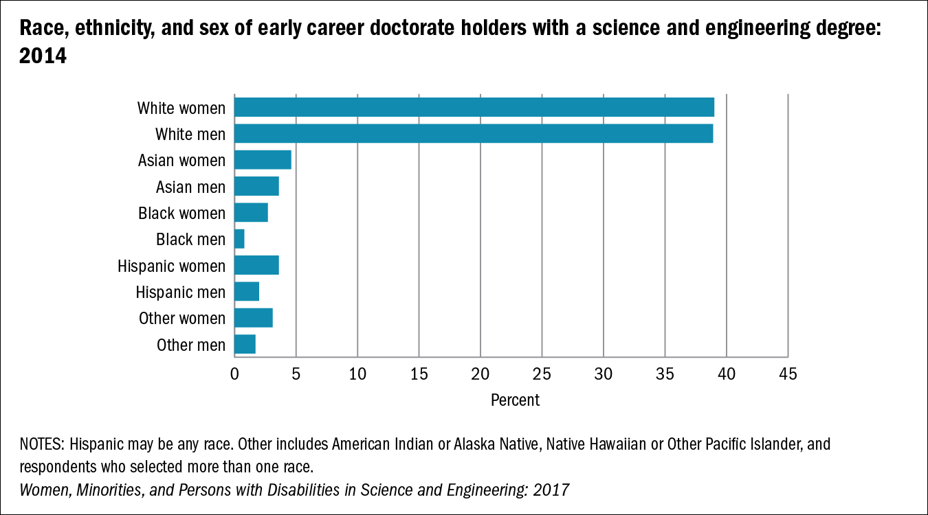 Chart of Race, ethnicity, and sex of early career doctorate holders with a science and engineering degree: 2014
