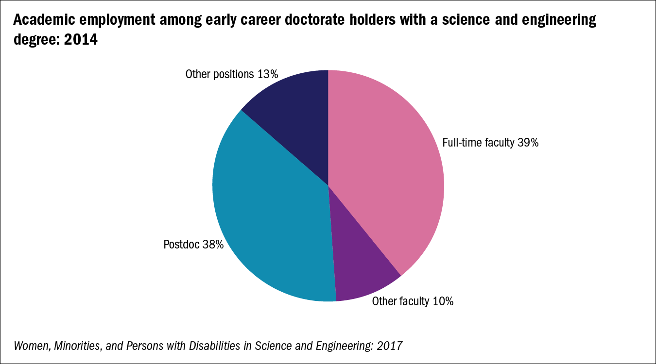 Academic positions - Early career doctorate holders - nsf gov