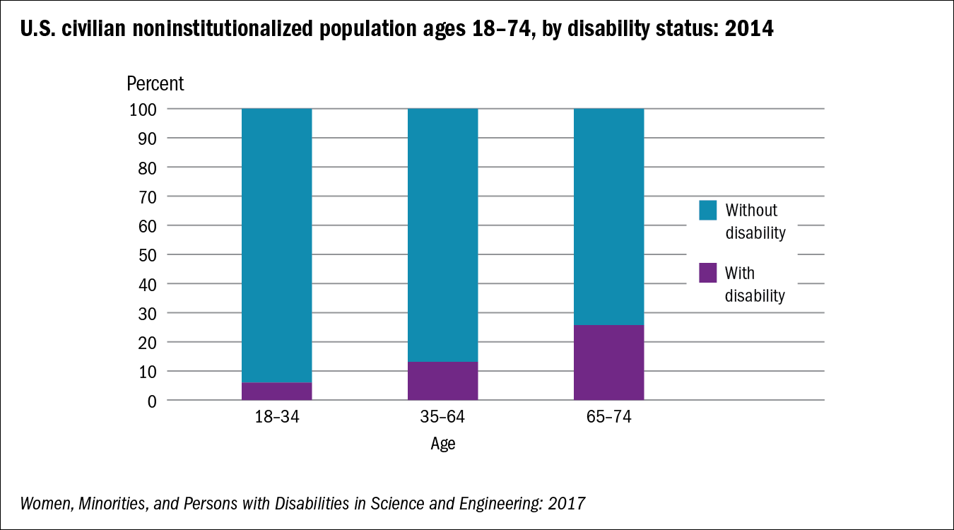 Chart of U.S. civilian noninstitutionalized population ages 18–74, by disability status: 2014