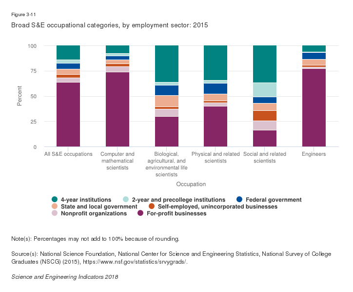 Su0026E Highest Degree Holders, By Degree Level And Employment Sector: 2015