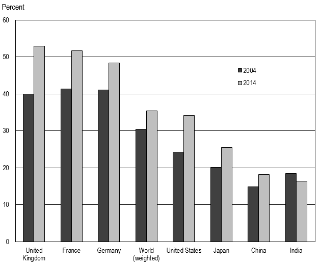 FIGURE 1. Science and engineering articles internationally coauthored, by selected region, country, or economy: 2004 and 2014.