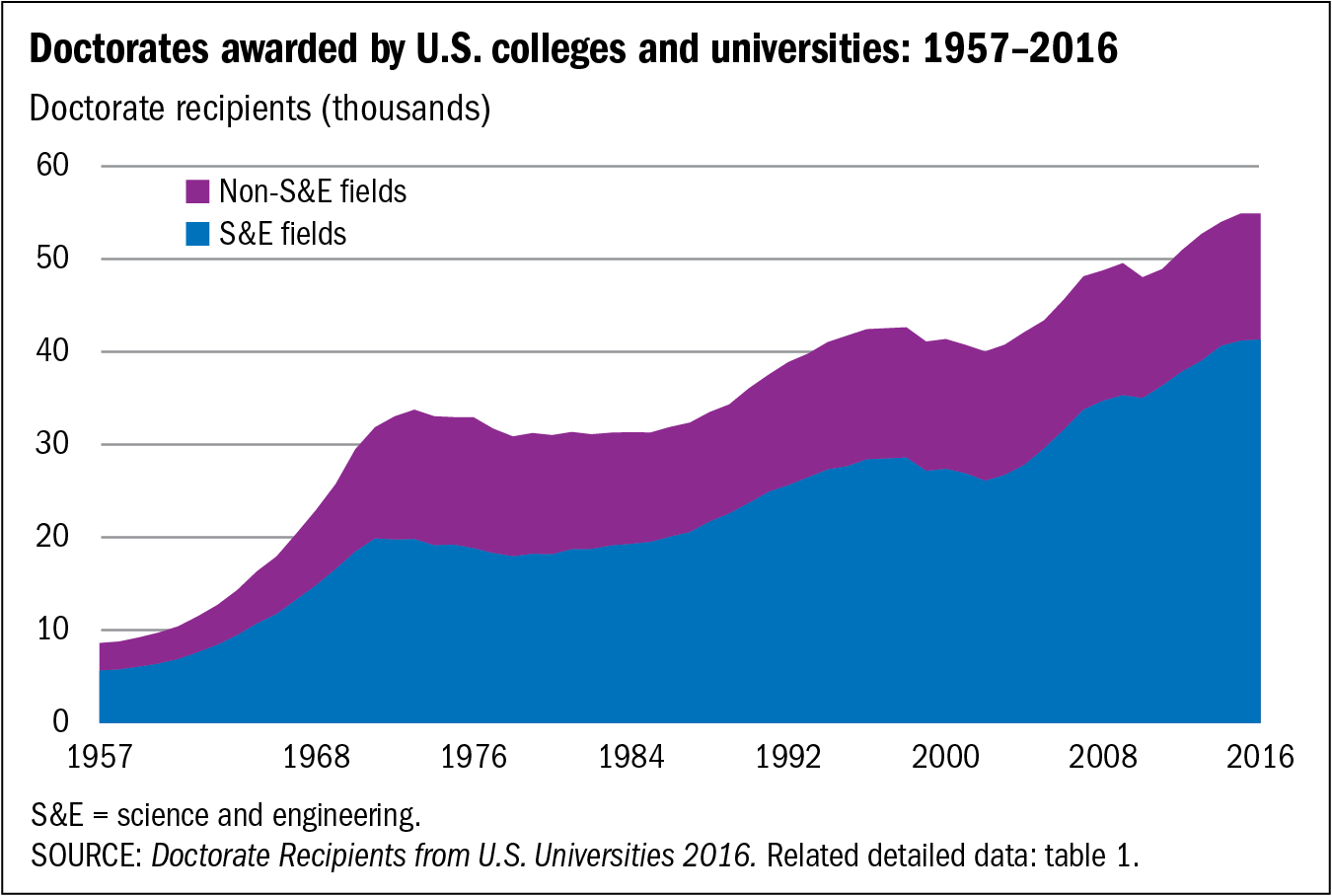 Chart of Doctorates awarded by U.S. colleges and universities: 1957–2016