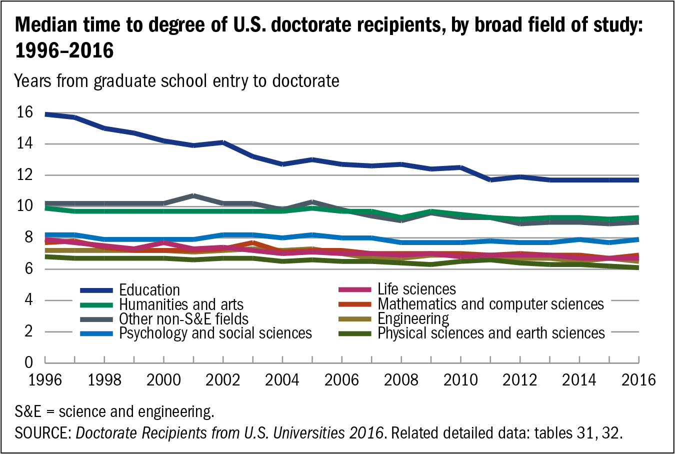 Chart of Median time to degree of U.S. doctorate recipients, by broad field of study: 1996–2016