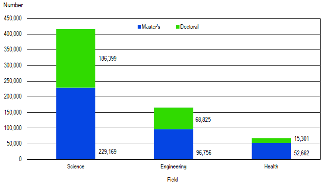 FIGURE 1. Master's and doctoral students enrolled in science, engineering, and health: 2017.