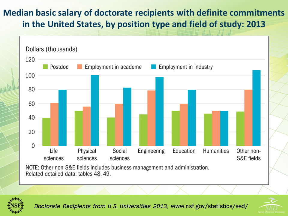 nsf gov - Science and Engineering Doctorates: Digest